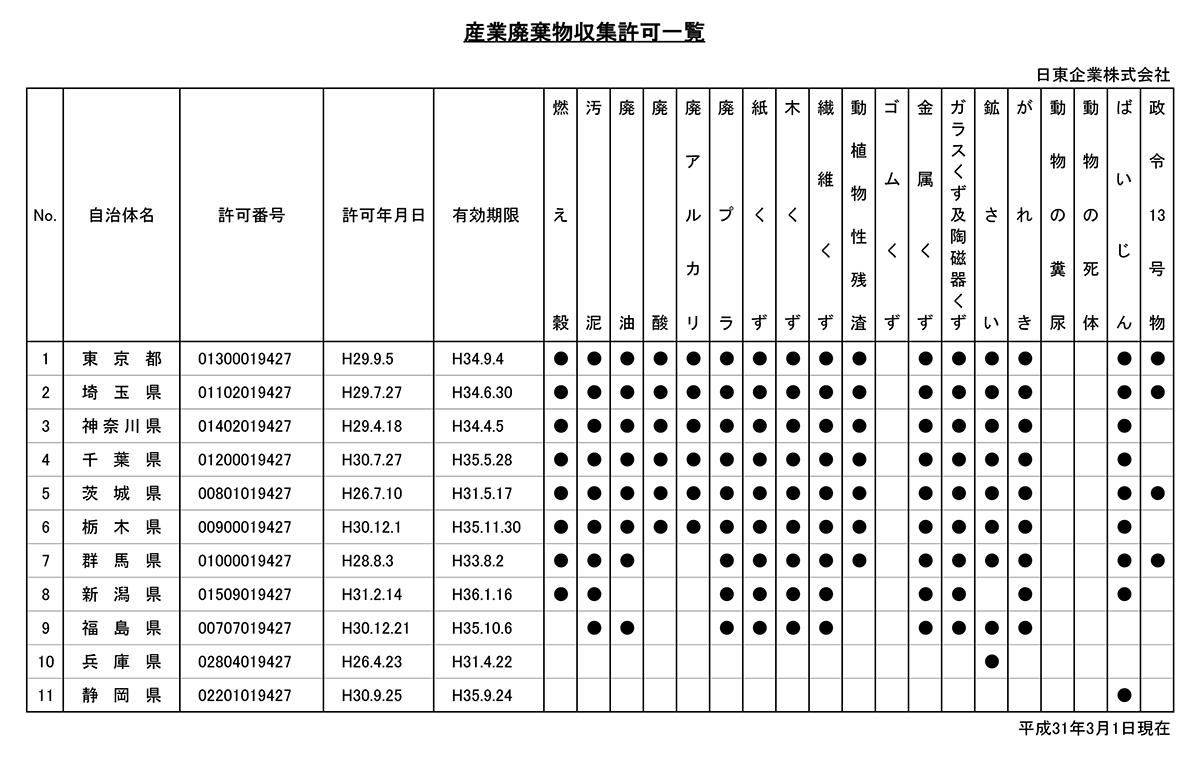 日東企業 産業廃棄物収集許可一覧