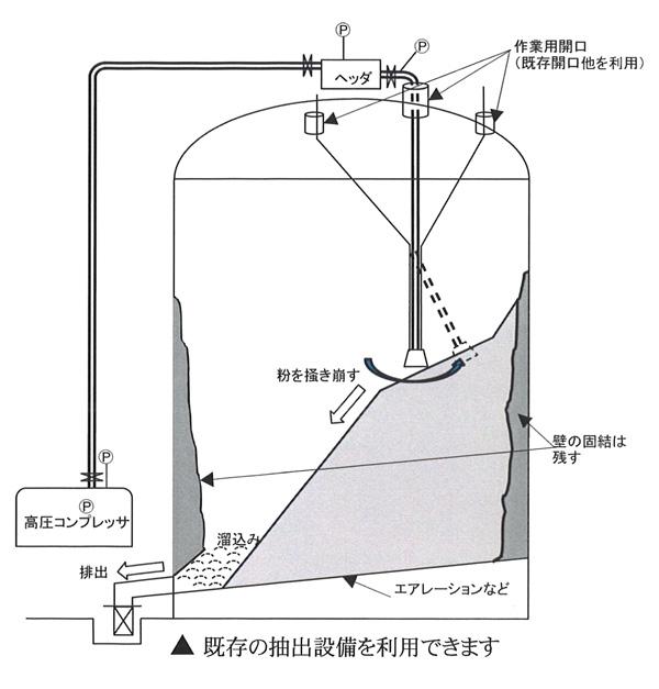 セメント掻き出しの図解