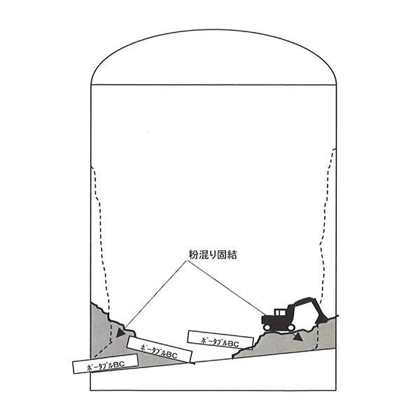 重機による掻き出しの図解